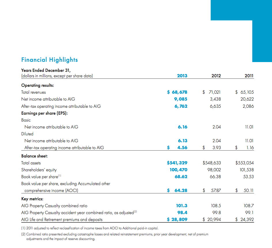 Aig Stock Quote Aig 2013 Annual Report